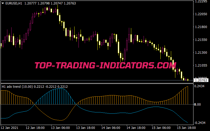 Forex Adaptive ADX Indicator - ForexMT4Systems